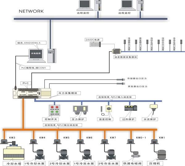 网络型中央空调实训考核装置,网络型空调实训台