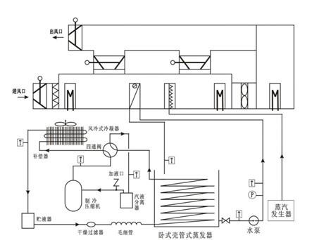 空调空气处理系统 中央空调实训设备  中央空调系统是由换热器,加湿器
