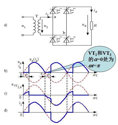 当u2过零时,流经晶闸管的电流也降到零,vt1和vt4关断.