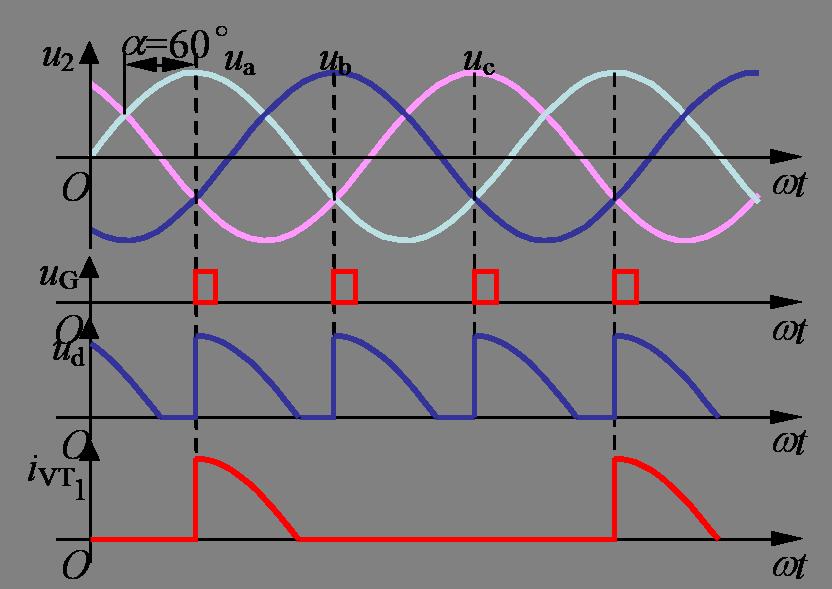 三相半波可控整流电路,电阻负载,α=60°时的波形 α>