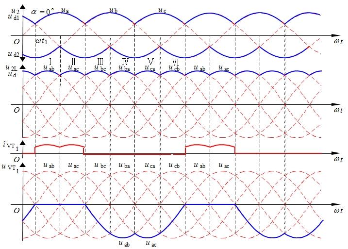 图3-19 三相桥式全控整流电路带电阻负载α=0°时的波形