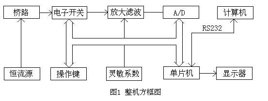 低通滤波器,a/d转换器,单片机,显示电路,电源等部分组成见方框图.