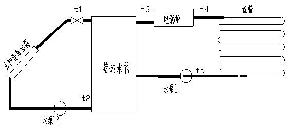太阳能系统:太阳能平板式集热器,蓄热水箱  3.实验控制系统操作台  4.