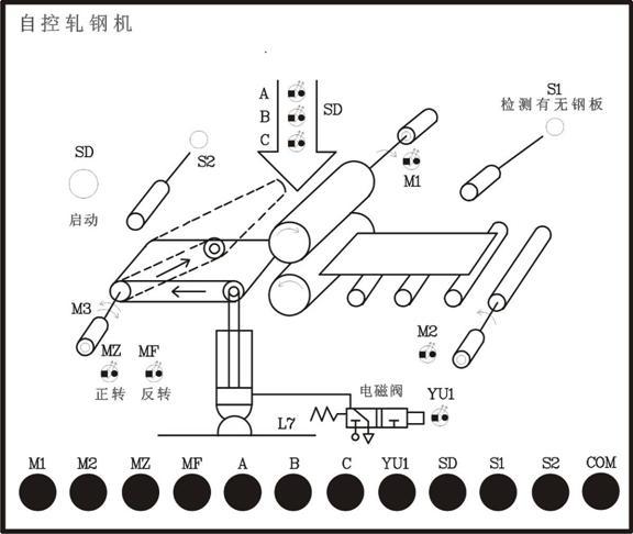 S2有信号(为ON),表示钢板到位,电磁阀动作(YU1灯亮),电机M3反转(MF灯亮)。Y1给一向下压下量,S2信号消失,S1有信号,电机M3正转……重复上述过程。 Y1第一次接通,发光管A亮,表示有一向下压下量,第二次接通时,A、B亮,表示有两个向下压下量,第三次接通时,A、B、C亮,表示有三个向下压下量,若此时S2有信号,则停机,须重新启动。 2、实验步骤: (1)打开实验台电源,编程器与PLC连接 (2)根据具体情况编制输入程序,并检查是否正确 (3)按图接线,实验台与直