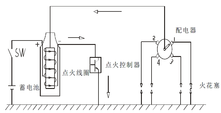 浅析汽车点火系统发展介绍