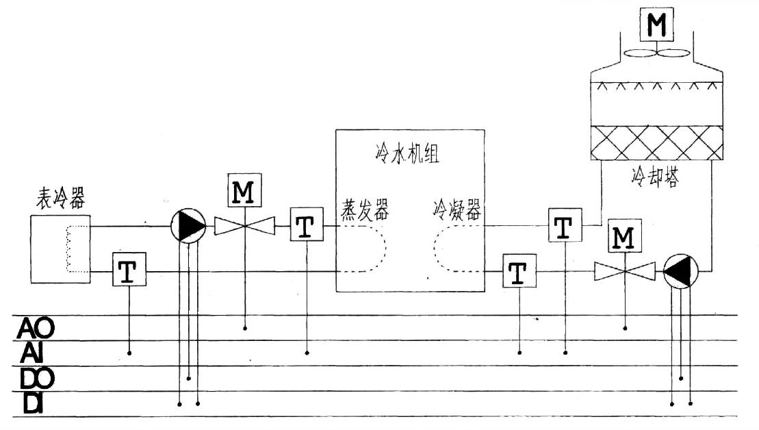 中央空调模型实训台自控系统