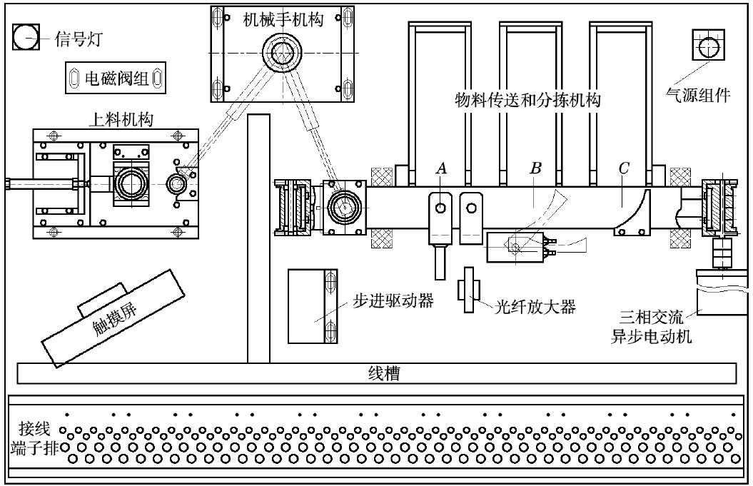行程开关2只,步进电机1只,步进驱动器1只,单控电磁阀2只,双控电磁阀1