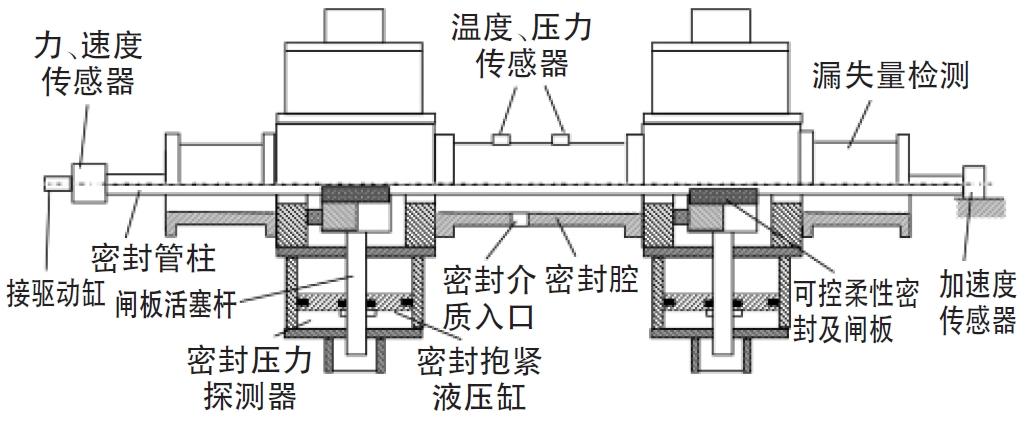 正文  图2 密封测试系统示意图 2,液压系统设计 由图1可知,可控柔性