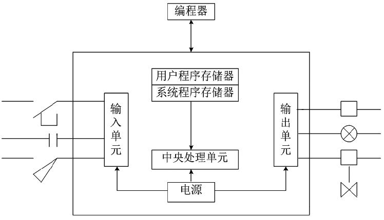 基于plc电梯控制系统设计