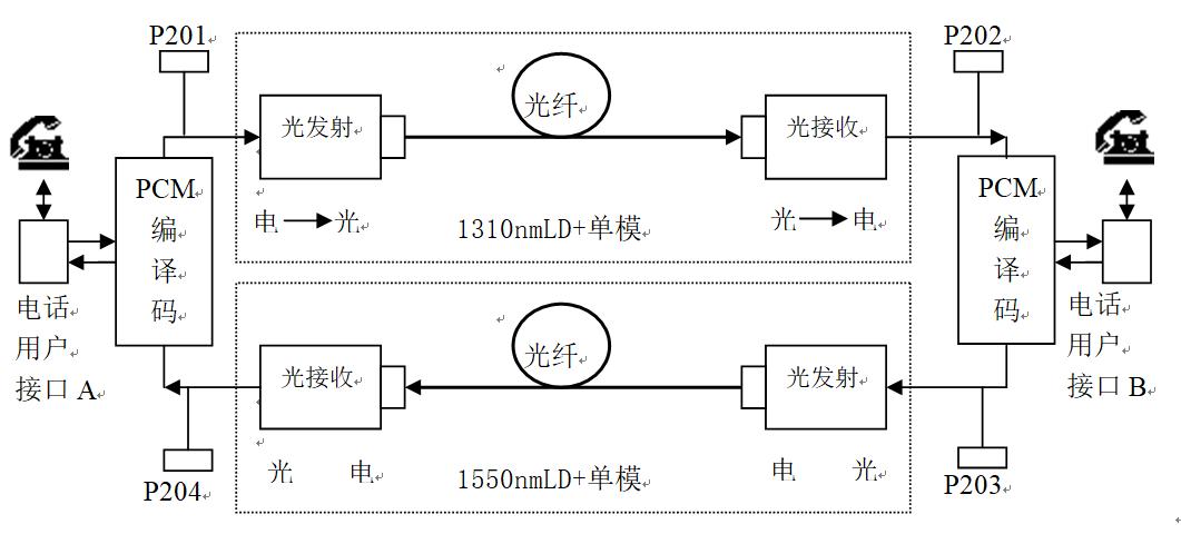 记发器电路,pcm编译码b,电话用户接口电路b等组成,光信道为双光纤通信